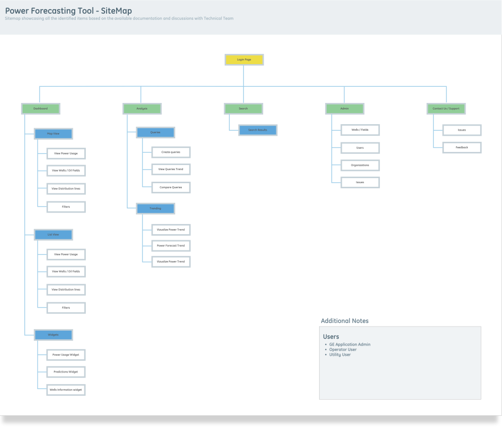 Sitemap, Information Architecture and Users