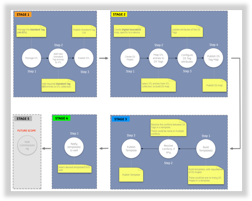 Tap Mapping Process Flow